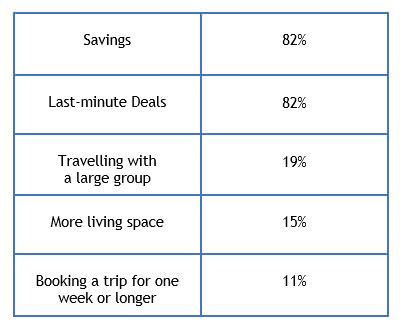 vacation rental statistics