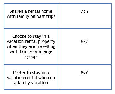vacation rental home statistics