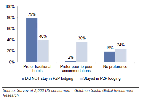 goldman sachs vacation rental p2p peer to peer study shows hotel preference is cut in half