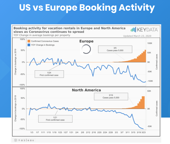 U.S. vs Europe Booking Activity